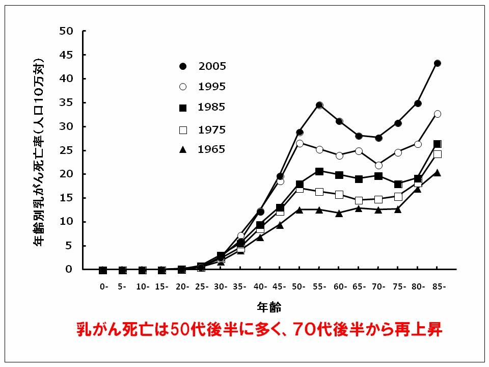 乳がん死亡率は70歳過ぎにもう一度急激に上昇