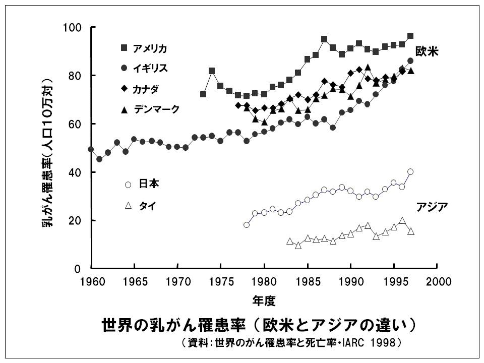 乳がん罹患率(IARC<国際がん研究機関>のデータ)