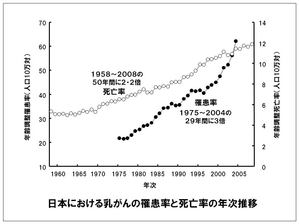 年齢調整罹患率と死亡率