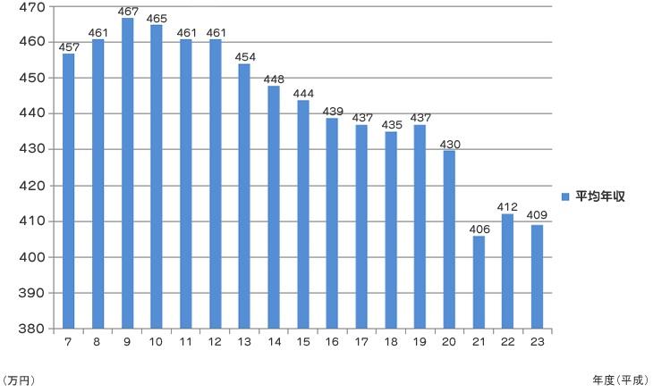 2000年(平成12年)前後から以降において、サラリーマンの平均年収がどんどんと下がっていった