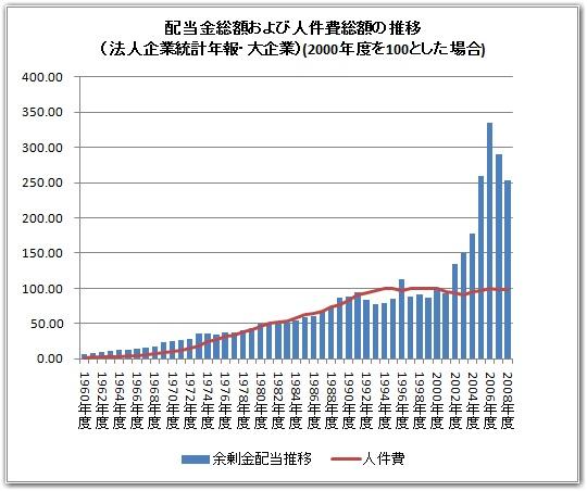 大企業が支払った株主配当金の総額の推移です。(2000年を100とした相対値