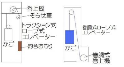 ロープ式トラクション式巻胴式 拡大版