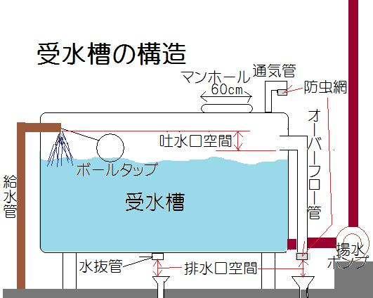 受水槽の構造1