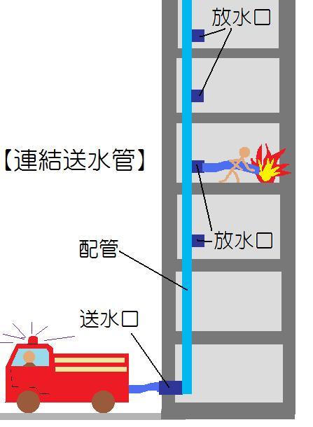 連結送水管 詳細図