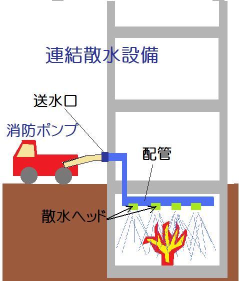連結散水設備の図