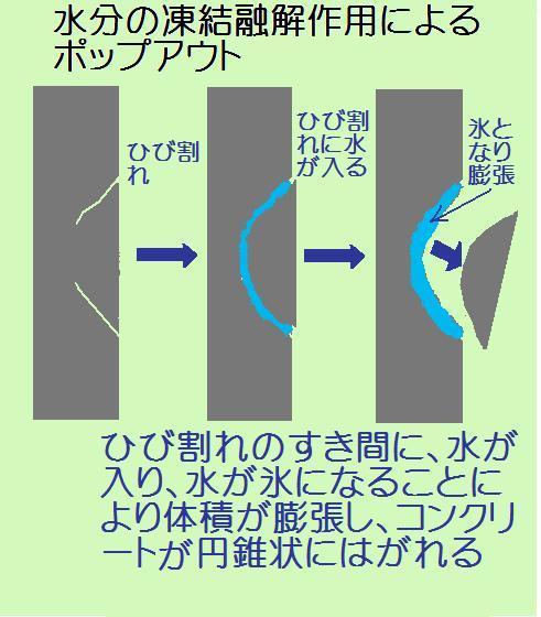 凍結融解作用によるポップアウト