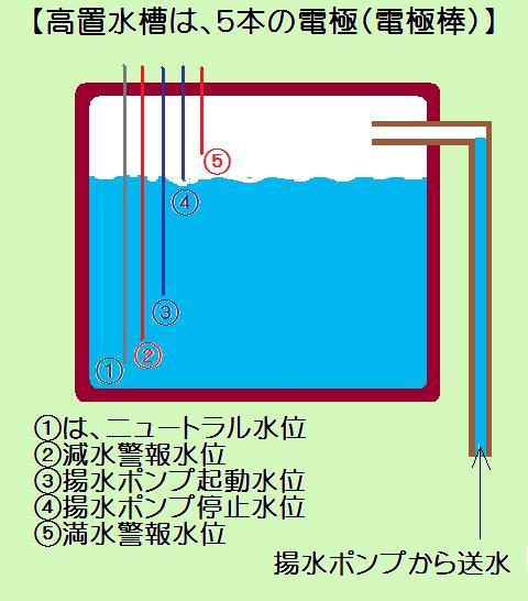 高置水槽5本の電極棒