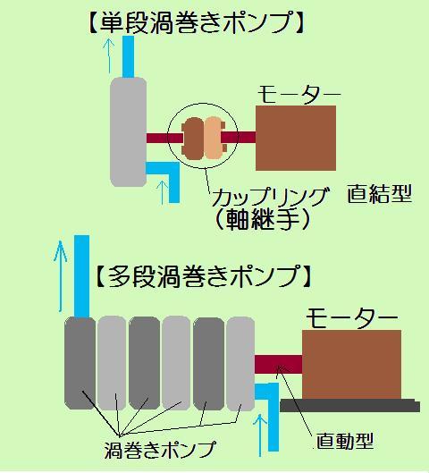 多段渦巻きポンプ