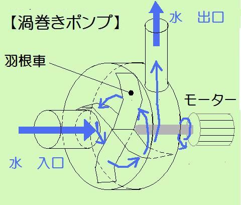 渦巻きポンプ改良