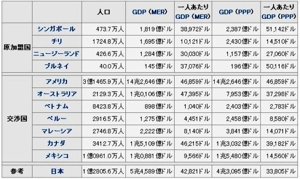 関係国の経済規模