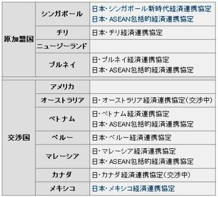 日本と関係国との貿易協定