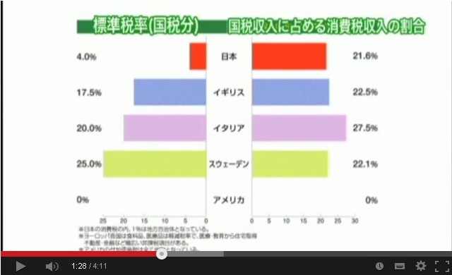国別 標準税率(国税分) 国税収入に占める消費税収入の割合