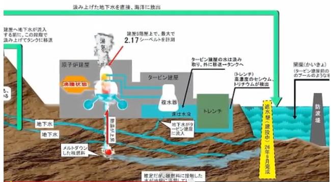 聞いててゾッとする。汚染水問題の真実「広島の原爆と同じ」8