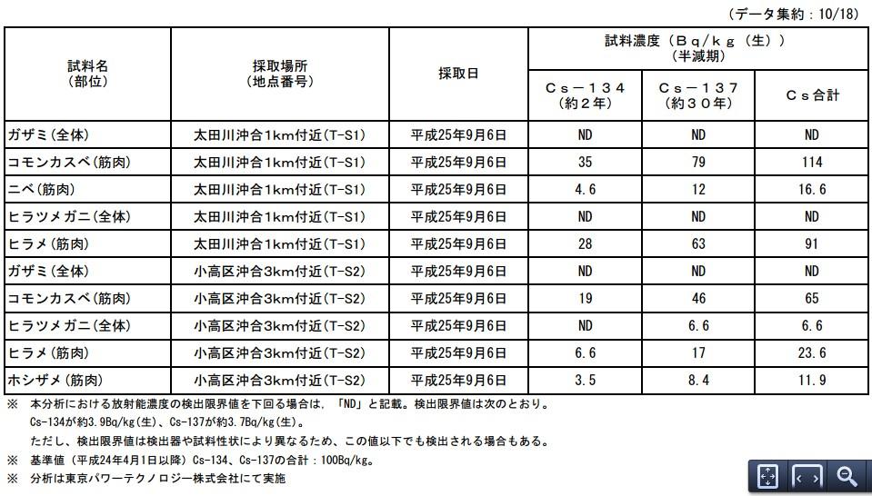 魚介類の核種分析結果<福島第一原子力発電所20km圏内海域1