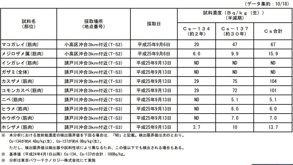魚介類の核種分析結果<福島第一原子力発電所20km圏内海域2