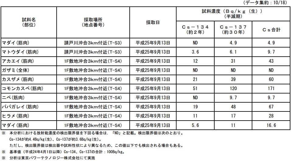 魚介類の核種分析結果<福島第一原子力発電所20km圏内海域3