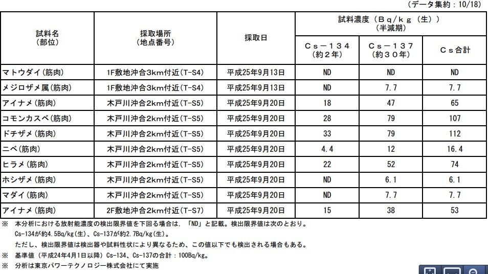 魚介類の核種分析結果<福島第一原子力発電所20km圏内海域4