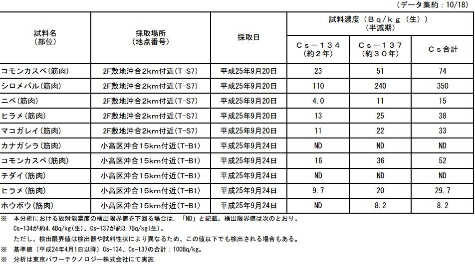 魚介類の核種分析結果<福島第一原子力発電所20km圏内海域5