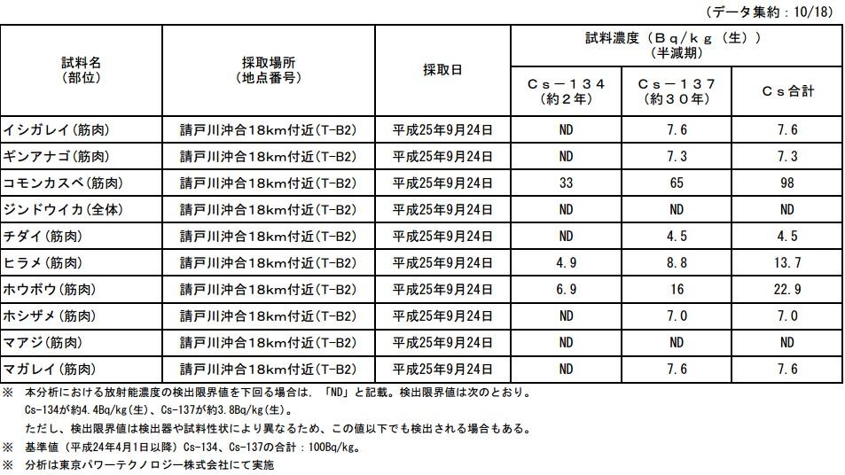 魚介類の核種分析結果<福島第一原子力発電所20km圏内海域6