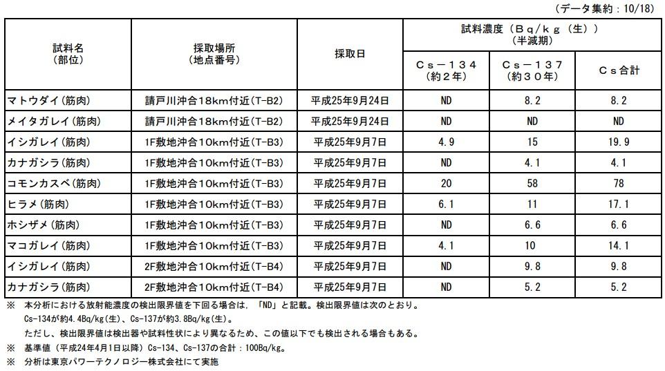 魚介類の核種分析結果<福島第一原子力発電所20km圏内海域7