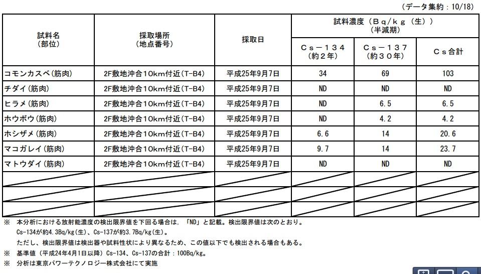 魚介類の核種分析結果<福島第一原子力発電所20km圏内海域8