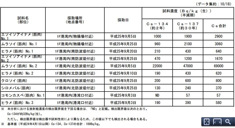 魚介類の核種分析結果<福島第一原子力発電所港湾内>1