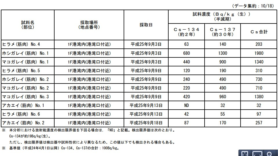 魚介類の核種分析結果<福島第一原子力発電所港湾内>2