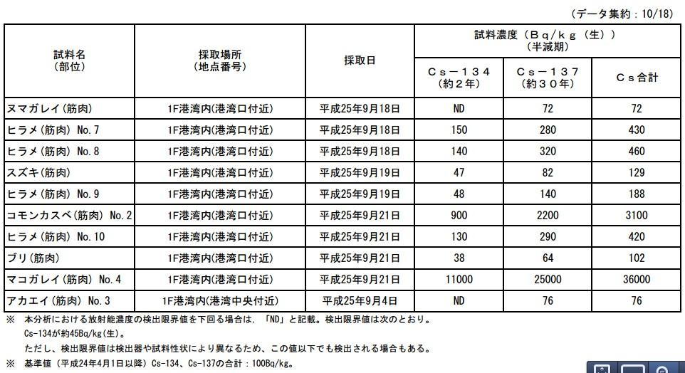 魚介類の核種分析結果<福島第一原子力発電所港湾内>3