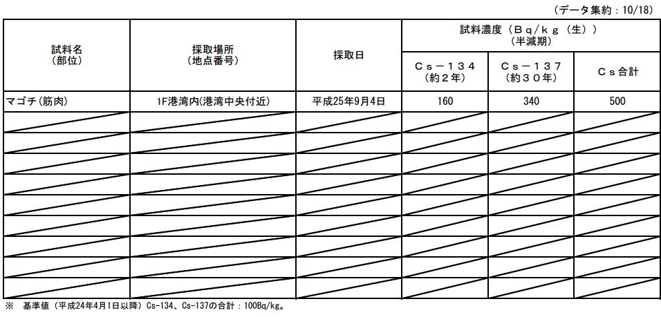 魚介類の核種分析結果<福島第一原子力発電所港湾内>4