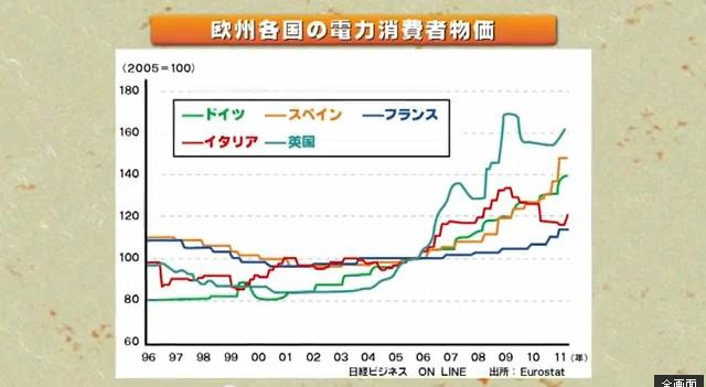 電力の発送電分離は火事場泥棒西部ゼミ 2012年12月22日放送3