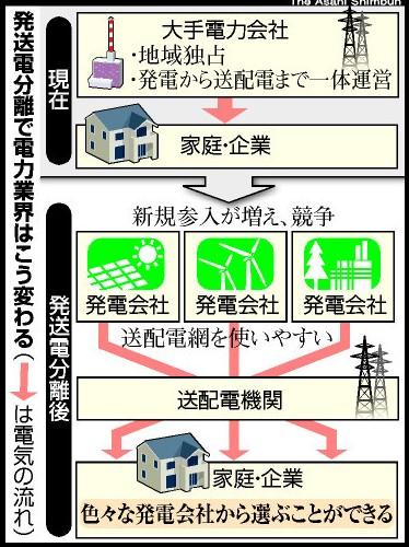 発送電分離で電力業界はこう変わる