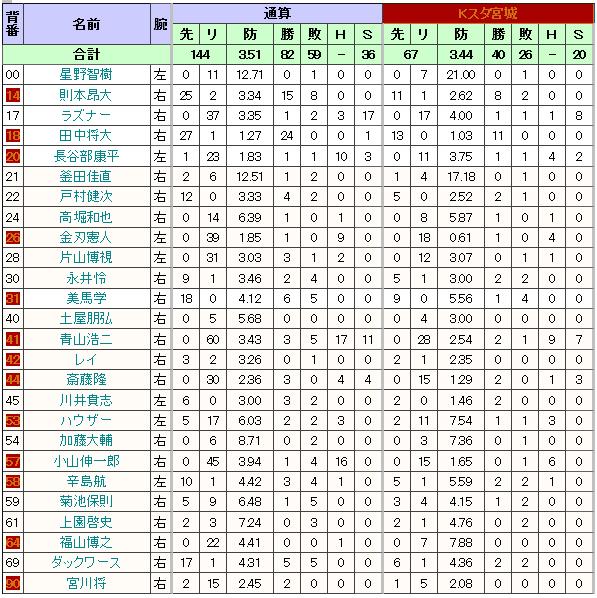 イーグルス 投手成績2013
