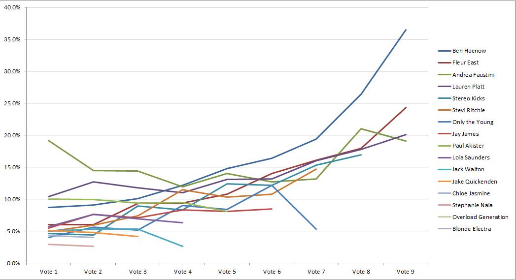 X Factor 2014 UK 投票結果グラフ