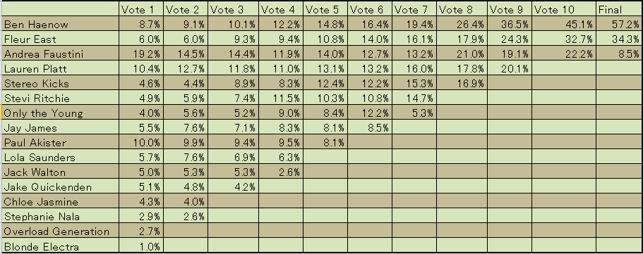 X Factor 2014 UK 投票結果グラフ票1