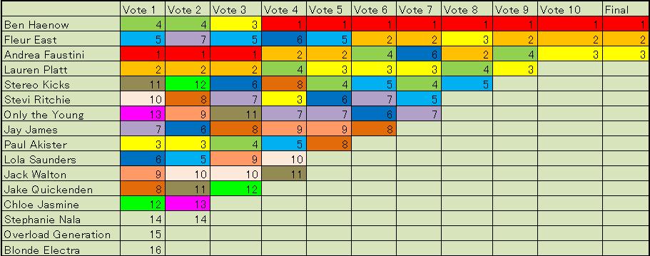 X Factor 2014 UK 投票結果グラフ票2