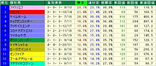 東京ダート~1300種牡馬データ