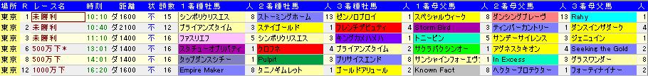 20130421東京ダート血統傾向