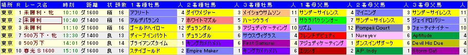 20130427東京ダート血統傾向