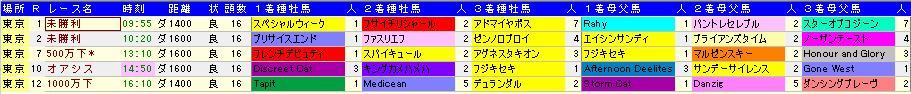 20130428東京ダート血統傾向