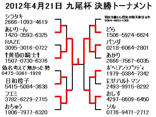 2012年4月21日九尾杯決勝トーナメント