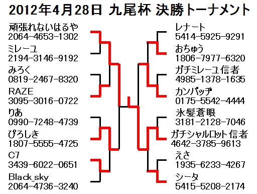 2012年4月28日九尾杯決勝トーナメント