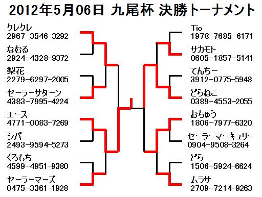 2012年5月06日九尾杯決勝トーナメント