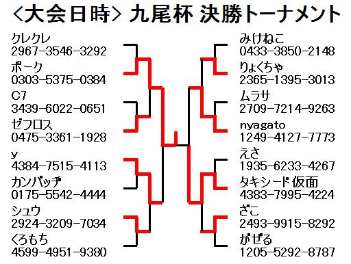 2012年5月12日九尾杯決勝トーナメント