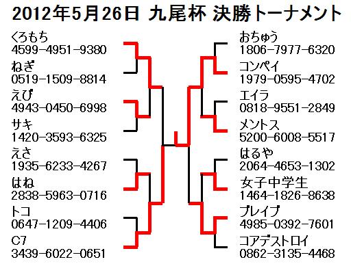 2012年5月26日九尾杯決勝トーナメント