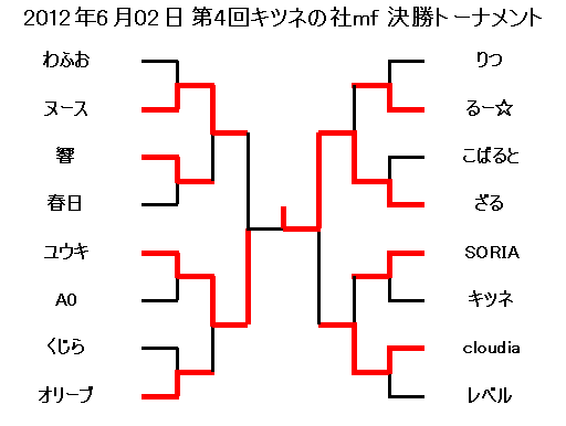 2012年6月02日第4回キツネの社mf決勝トーナメント