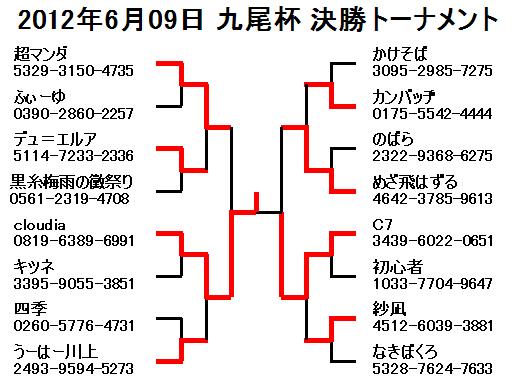 2012年6月09日九尾杯決勝トーナメント