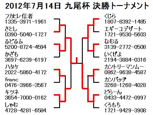 2012年7月14日九尾杯決勝トーナメント