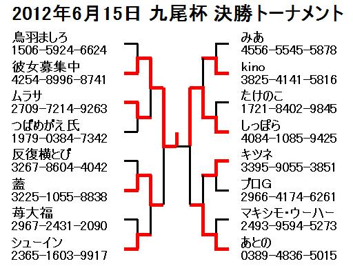 2012年6月15日九尾杯決勝トーナメント