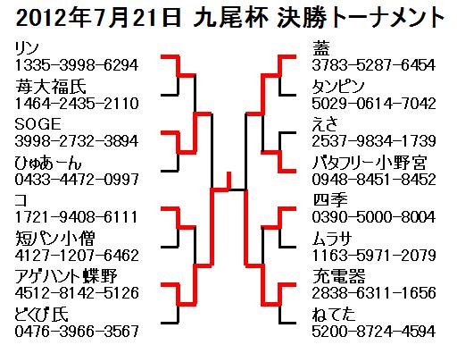 2012年7月21日九尾杯決勝トーナメント