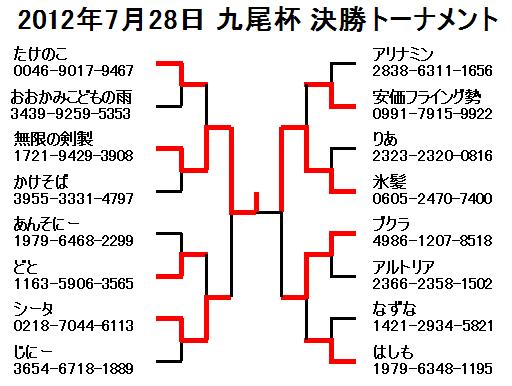 2012年7月28日九尾杯決勝トーナメント